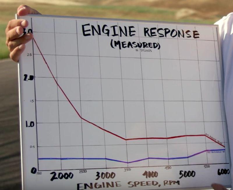 エンジンレスポンス